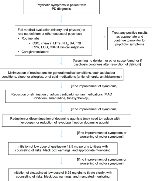 small resolution of treatment algorithm for treating pdp abbreviations cbc complete blood count chem 7