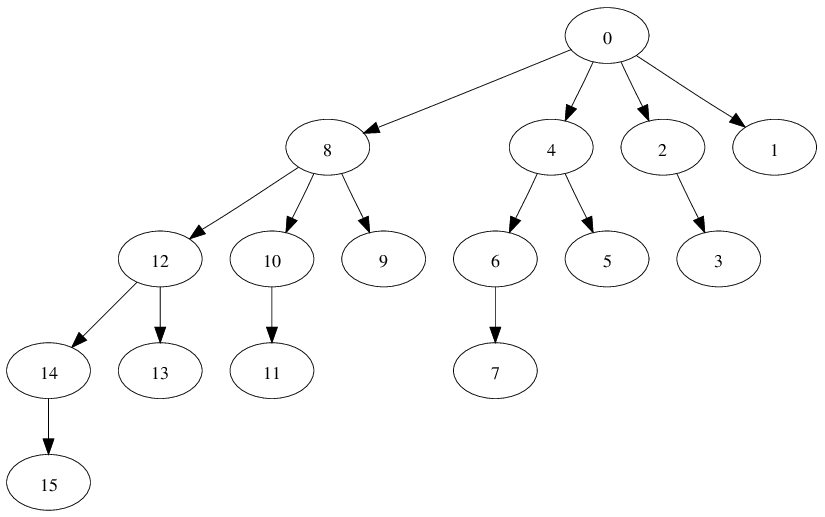 Communication scheme of a binomial tree based MPI Scatter