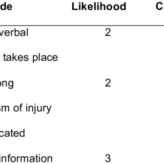 Hierarchical Task Analysis Example: Handover in Emergency