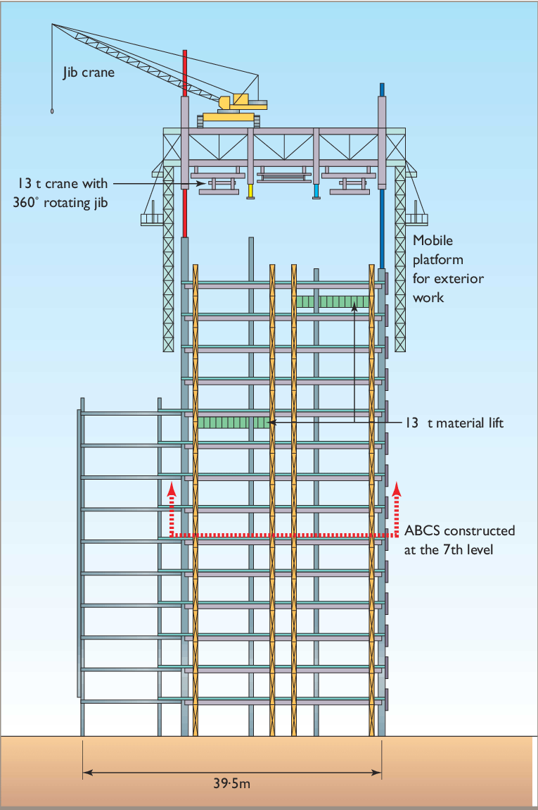 medium resolution of the cross section of the obayashi abcs integrated construction automation system the self