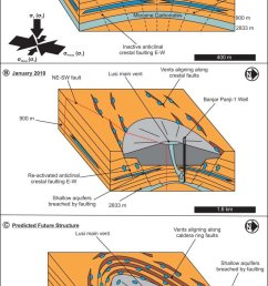 schematic diagram of the mode of formation of lusi mud volcano and how its vent systems have evolved through time a may 2006 with its initial ne sw vent  [ 710 x 1238 Pixel ]