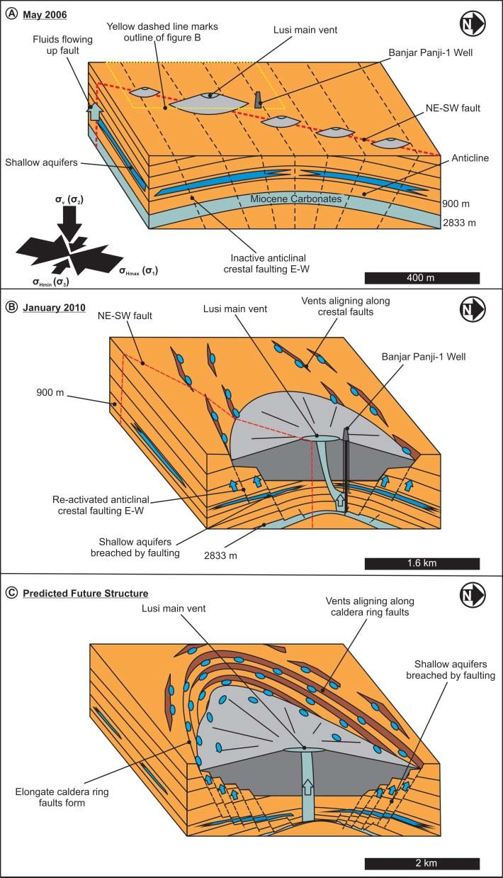 hight resolution of schematic diagram of the mode of formation of lusi mud volcano and how its vent systems have evolved through time a may 2006 with its initial ne sw vent