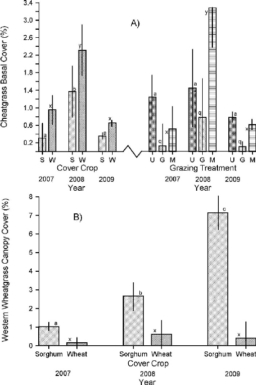 Basal cover (%) of total vegetation ( A ) and litter ( B
