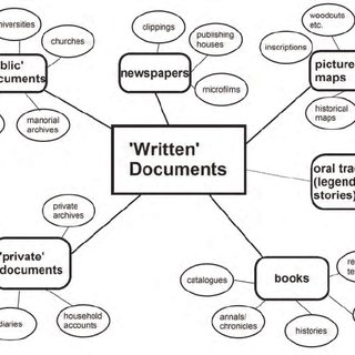 A selection of sources for written documents for the