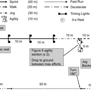 (PDF) The Validity and reliability of 10 Hz and 15 Hz GPS
