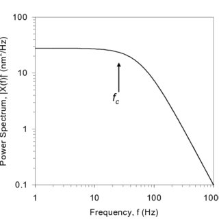 (PDF) Optical Tweezers: Measuring Piconewton Forces