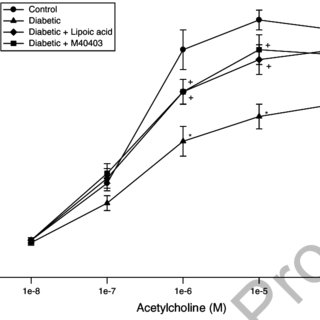 Ob/ob mice develop mechanical allodynia. Mechanical