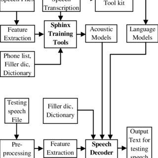 Phone representations for Telugu varnamala (alphabet) with
