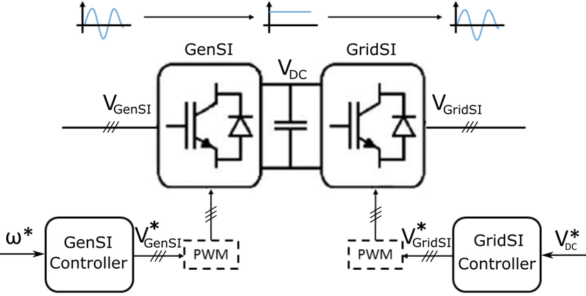 Diagram of a back-to-back power converter with controllers