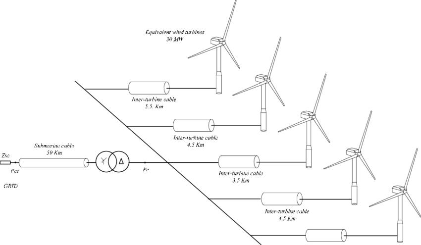 22 Diagram of the simulation scenario with wind turbine