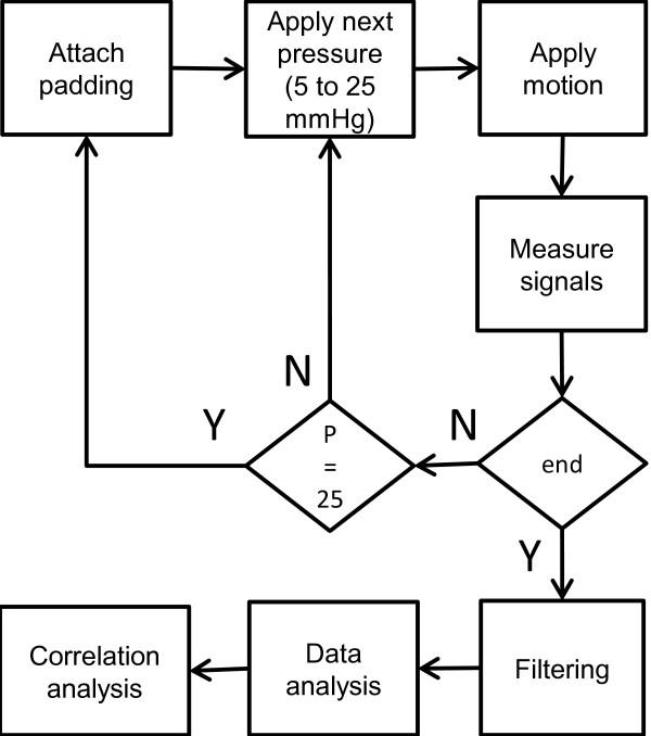"Flowchart summarizing the methods. The ""end"" decision box"