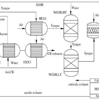 Actual POX Natural Gas PEM fuel cell system flow diagram