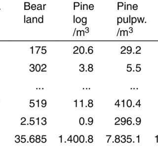 The use of forest management plan (FMP) data in forestry