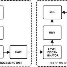 (PDF) A PULSE MODE GAMMA RADIATION MONITORING SYSTEM
