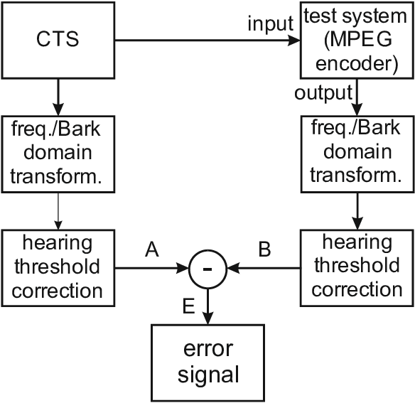 Block diagram of the test setup which utilizes the