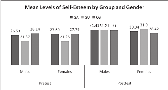 Pretest and Posttest Mean Values of Self-Esteem by Gender