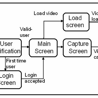 Sharing video DRM protected video clip: UI Flow Diagram