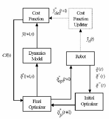 Block diagram of controller. The vectors q v ( t ) , q v