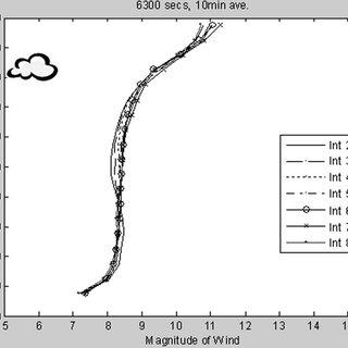 Comparison of ASU lidar with PNNL radar velocity data