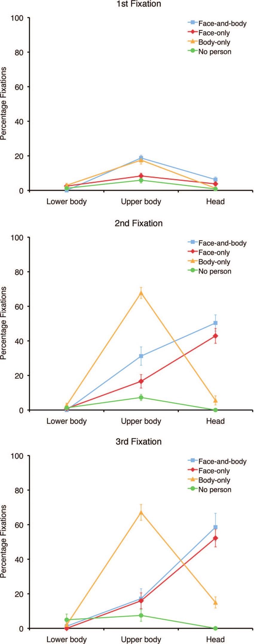 medium resolution of mean percentage fixations to the lower body upper body and the head for all