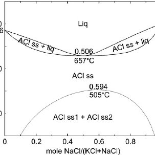 (PDF) Condensation in the KCl–NaCl system