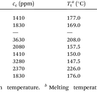 Effect of sorbitol crystallinity and temperature on the