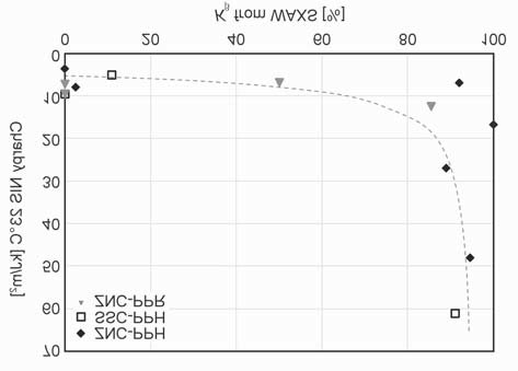 Correlation between β-phase content and impact resistance