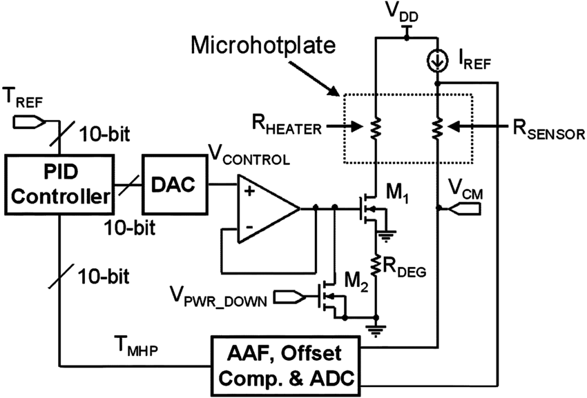 Microhotplate temperature control loop of microsystem 2