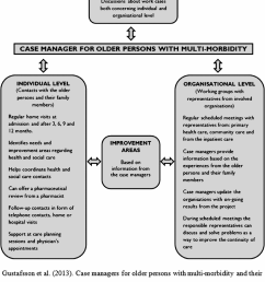 design of the blekings case management intervention download scientific diagram [ 824 x 999 Pixel ]