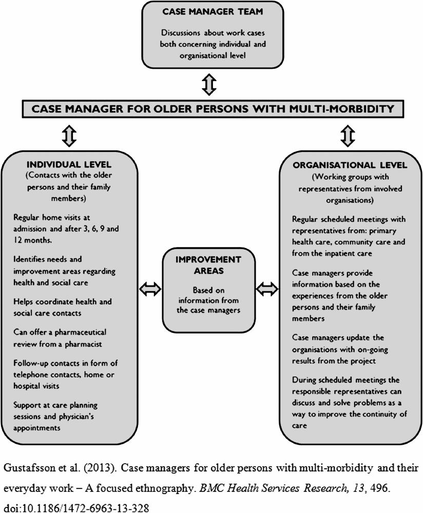 medium resolution of design of the blekings case management intervention download scientific diagram