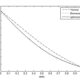 (PDF) Error bounds for surface area estimators based on