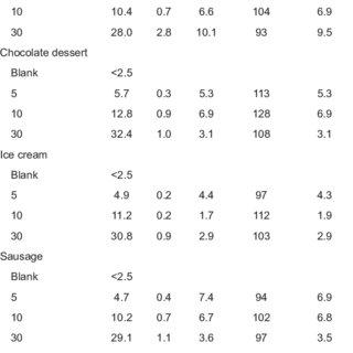 (PDF) Validation of the RIDASCREEN (R) FAST Milk Kit AOAC