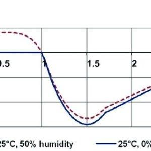 A) schematic representation; B) 2D finite element model; C) boundary | Download Scientific