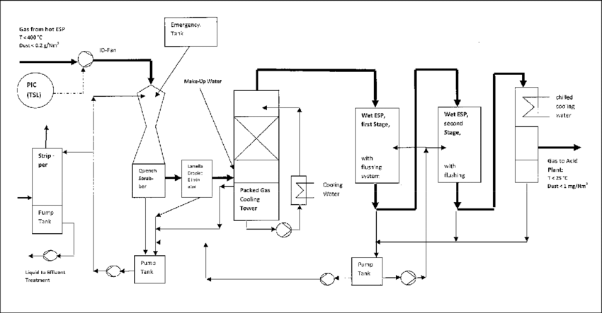 Process flow diagram of wet gas cleaning system designed