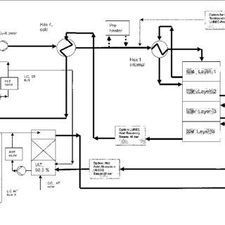 Block diagram for TSL-process without de-dusting in hot