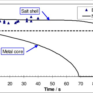 Calculated and experimental results on salt shell