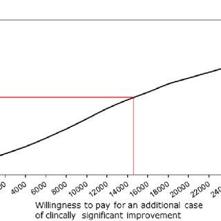 (PDF) Cost-effectiveness of Internet-delivered cognitive