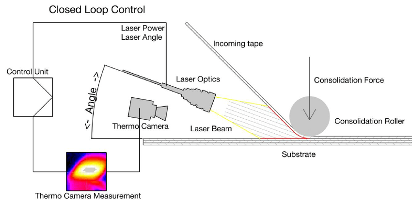 Principle of Thermoplastic Fibre Placement (Source: LCC