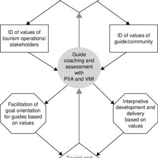 1. Conceptual framework of barriers to sustainable tourism