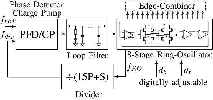 Block diagram of the proposed frequency synthesizer
