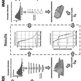 Conceptual sketch for dual continuum pore space