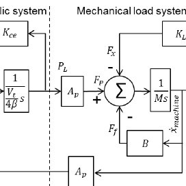 Simplified block-diagram of the valve-controlled hydraulic