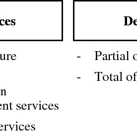 (PDF) INFORMATION SYSTEMS OFFSHORING A REVIEW OF THE