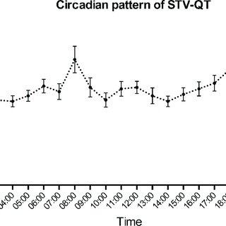(PDF) Circadian pattern of short-term variability of the