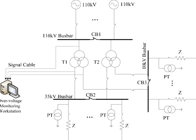 wiring diagram of monitoring system in the substation