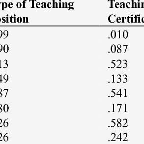 (PDF) Preschool Teachers' Self-Reported Levels of