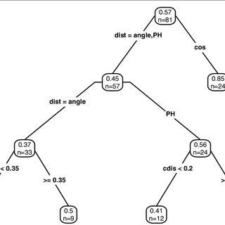 (PDF) DISMS2: A flexible algorithm for direct proteome