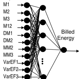 Schematic of the neural network for the prediction of