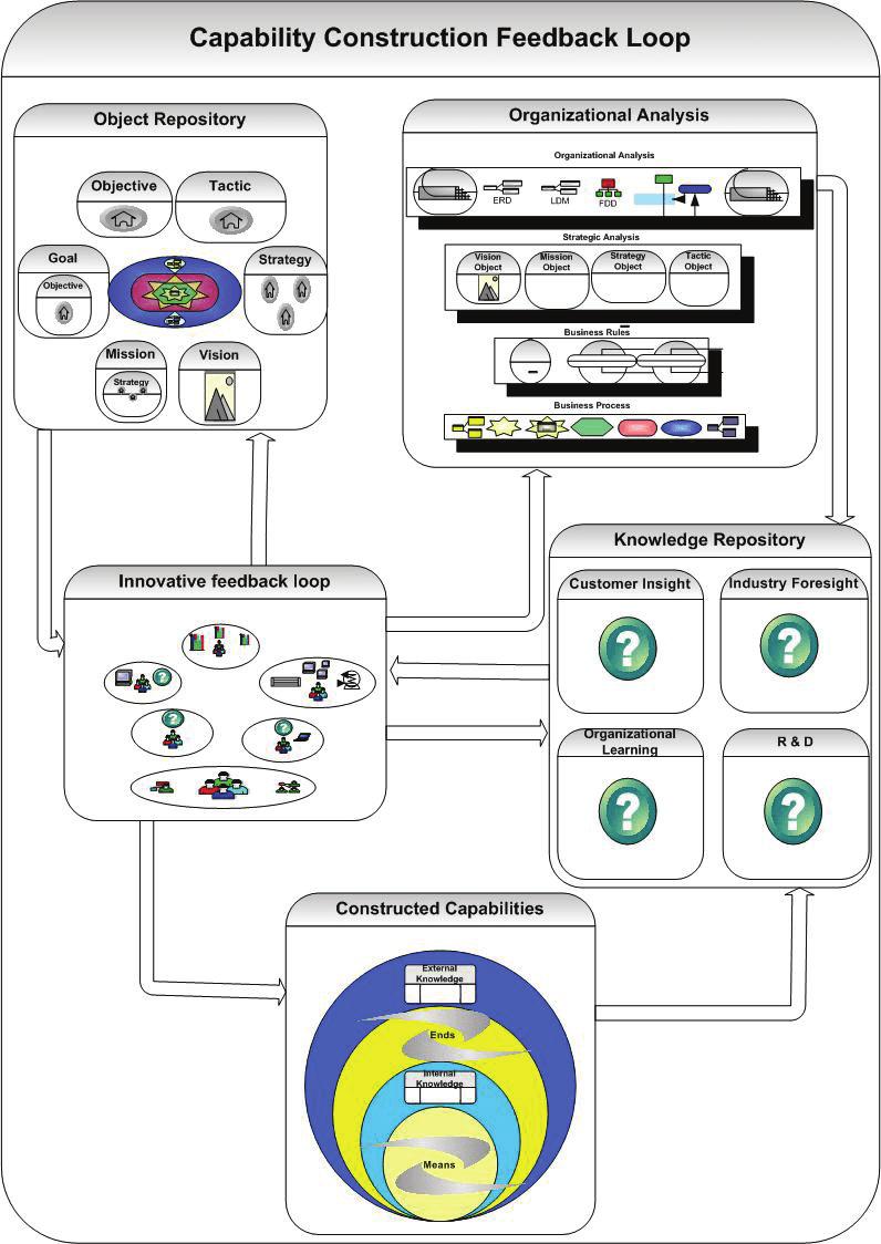 medium resolution of the capability construction feedback loop