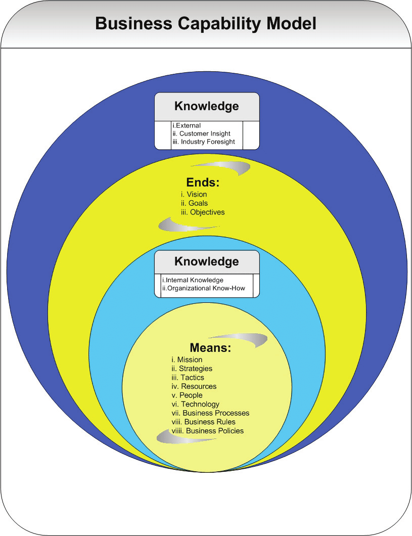 medium resolution of the business capability model
